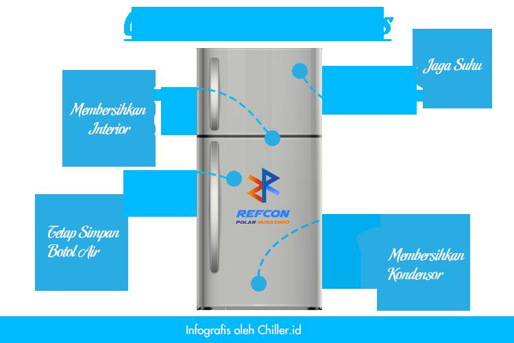 Cara menggunakan kulkas,cara merawat kulkas agar awet tidak